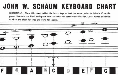 John W. Schaum Keyboard Chart
