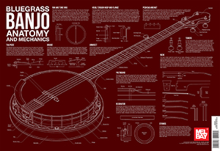 Bluegrass Banjo Anatomy and Mechanics Wall Chart