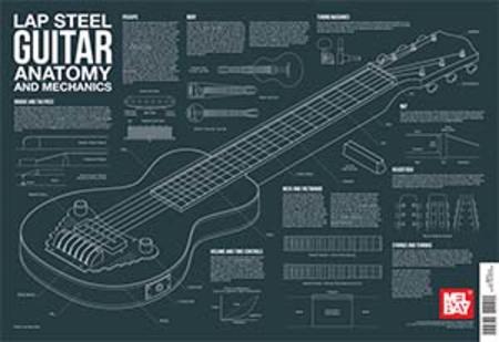 Lap Steel Guitar Anatomy and Mechanics Wall Chart