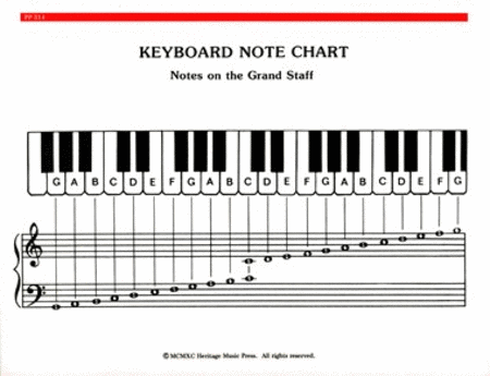 how to say eb5 note on piano